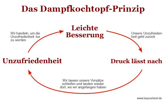 Illustration des Dampfkochtopf-Prinzips