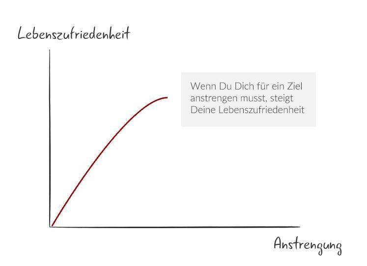 Korrelation Anstrengung und Lebenszufriedenheit